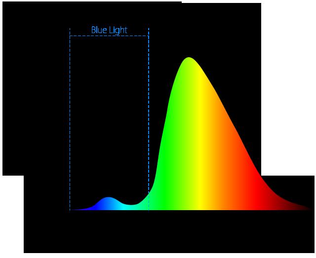 spectrum-LED-warm
